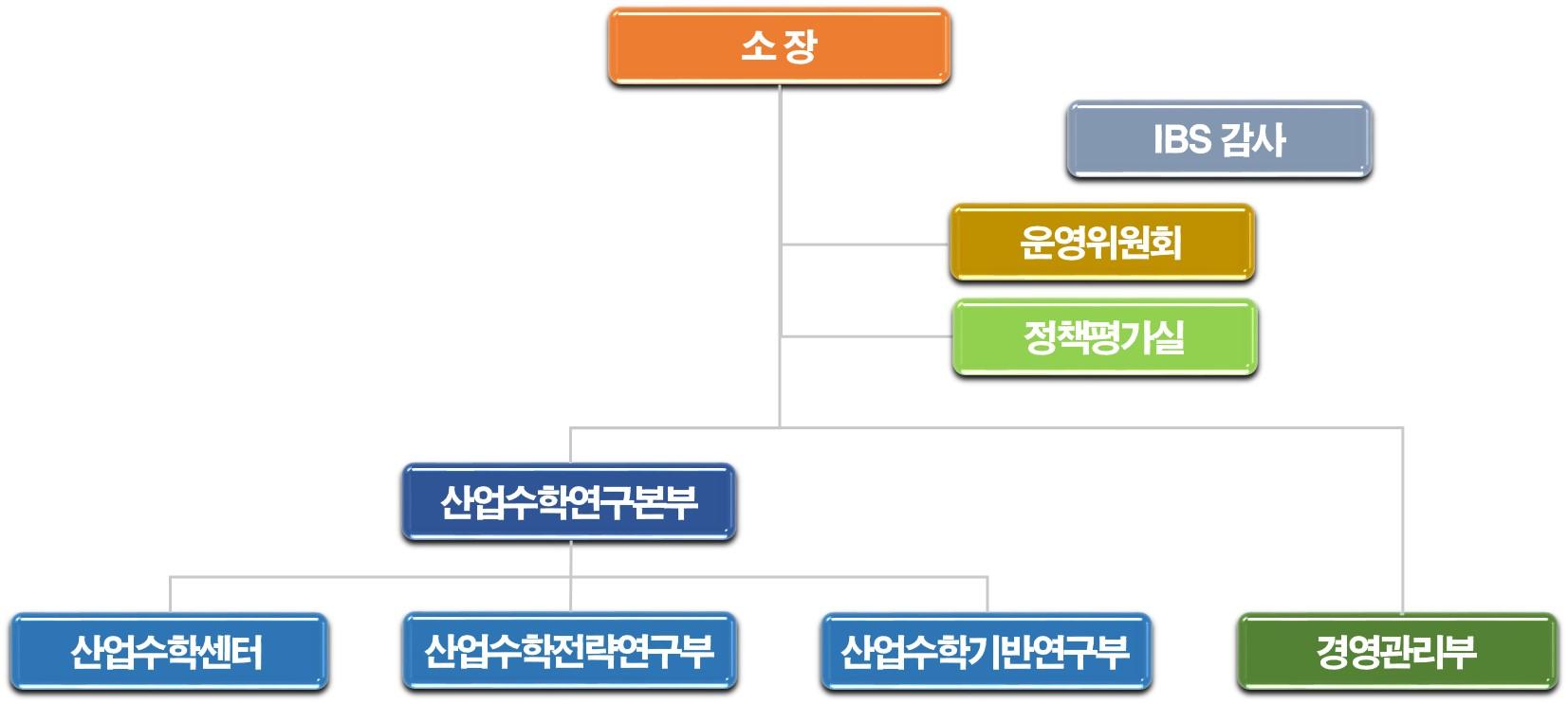 소장(맨위)-IBS감사,운영위원회,정책평가실(중간 오른쪽)-산업수학연구본부(아래 왼쪽)-산업수학센터,산업수학전략연구부,산업수학기반연구부(산업수학연구본부 하위)-경영관리부(왼쪽 아래)